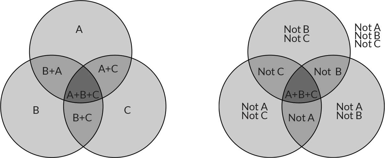 Simple Boolean Venn Diagrams Wiring Center