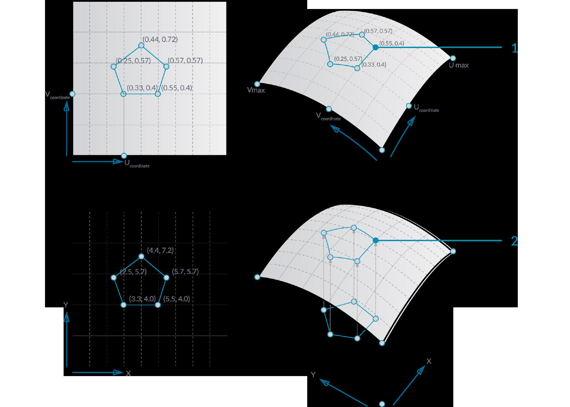 Surface Geometry   The Grasshopper Primer (EN)