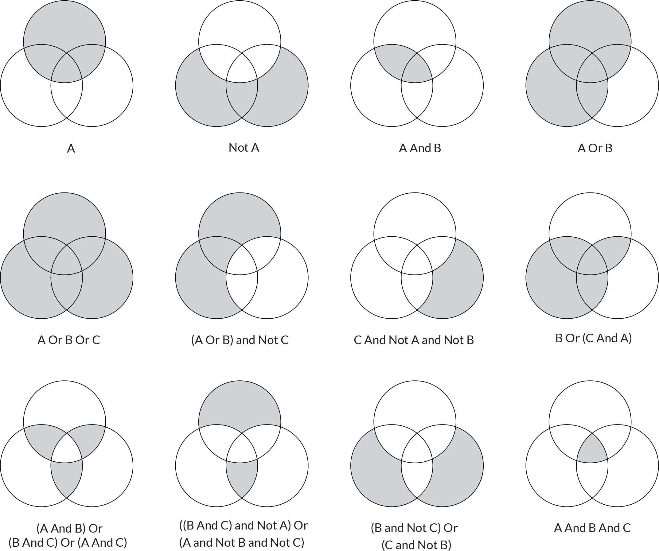 Venn diagram a not b smartdraw diagrams booleans and logical operators the grhopper primer es pooptronica Choice Image